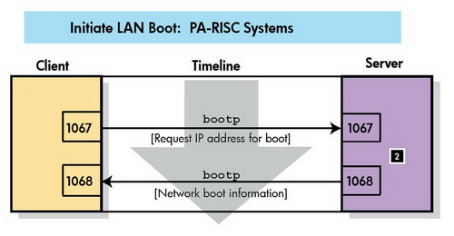 File:Initiate LAN Boot PA-RISC.png