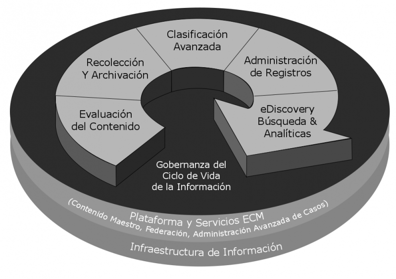 File:IBM Data Governance Lifecycle Model.png