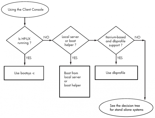 Boot console decision tree